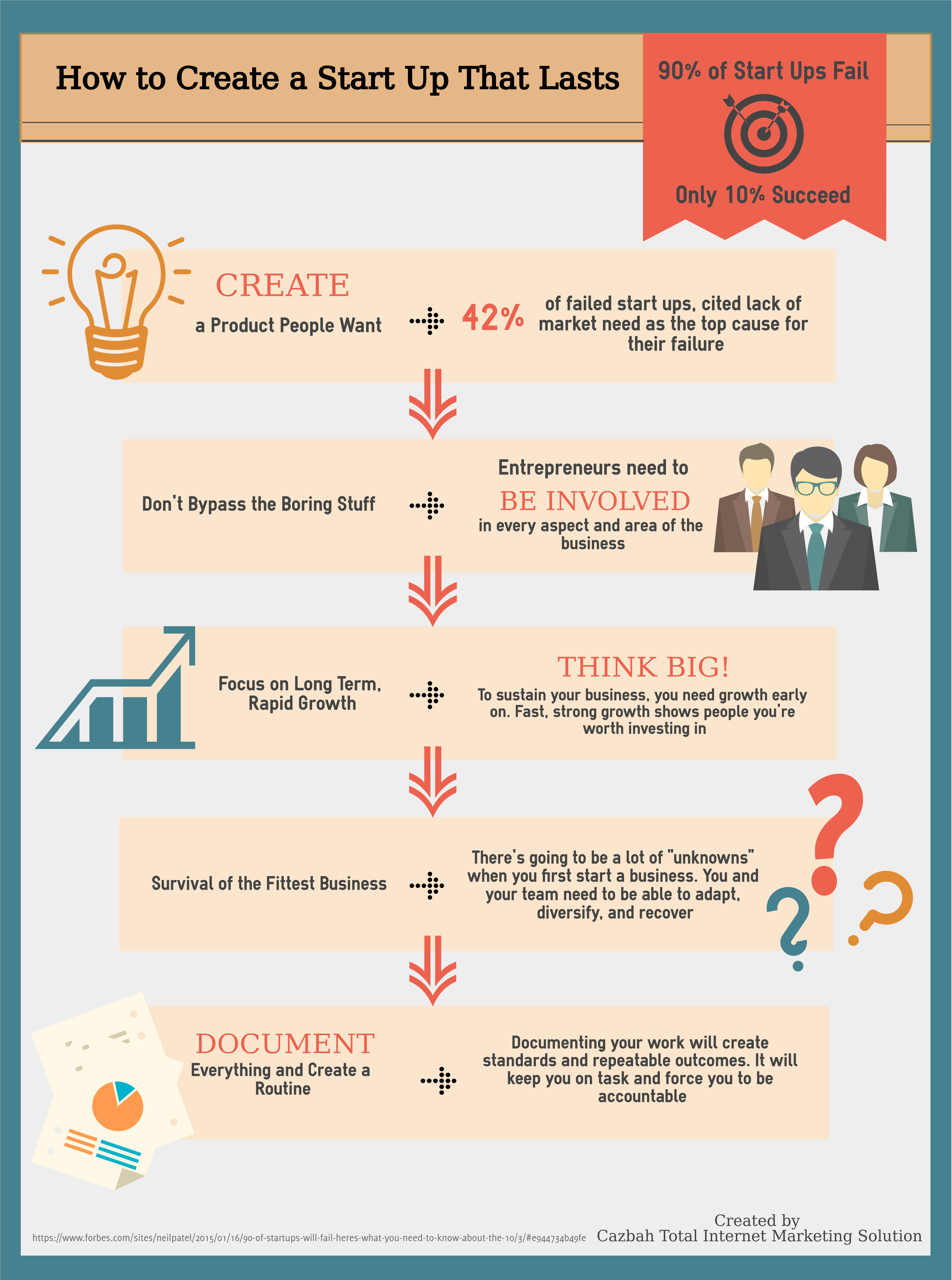 how to create a successful start up business