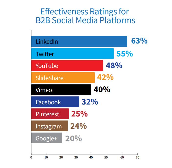 B2B social media selling