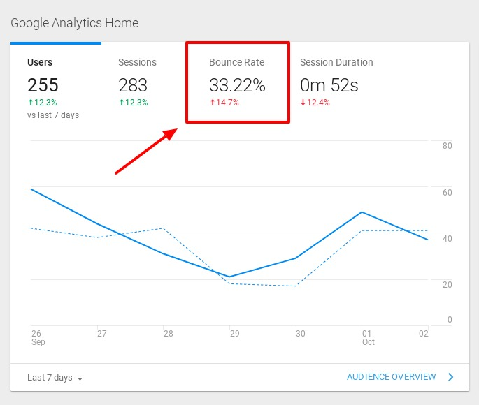 general bounce rate metrics in google analytics