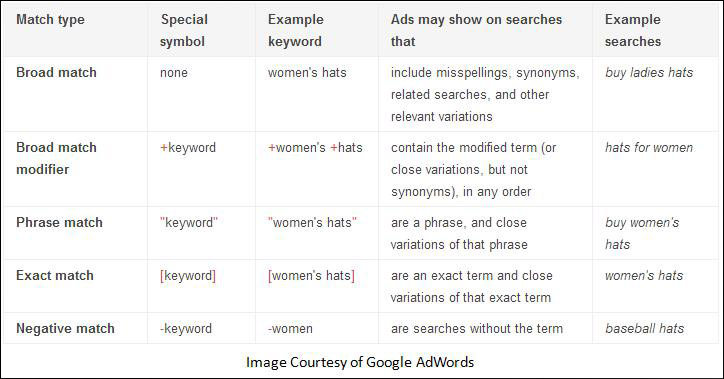 Recent Google AdWords Changes to Keywords Functions - Cazbah