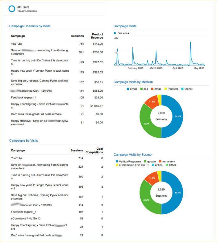 Campaign Performance Google Analytics Dashboard