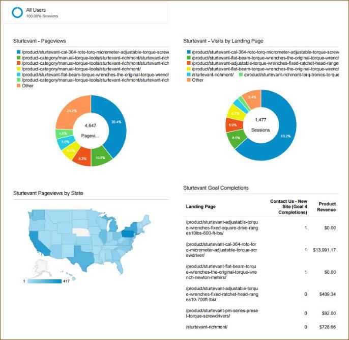 Product Performance Google Analytics Dashboard