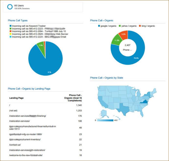 Phone Call Performance Google Analytics Dashboard