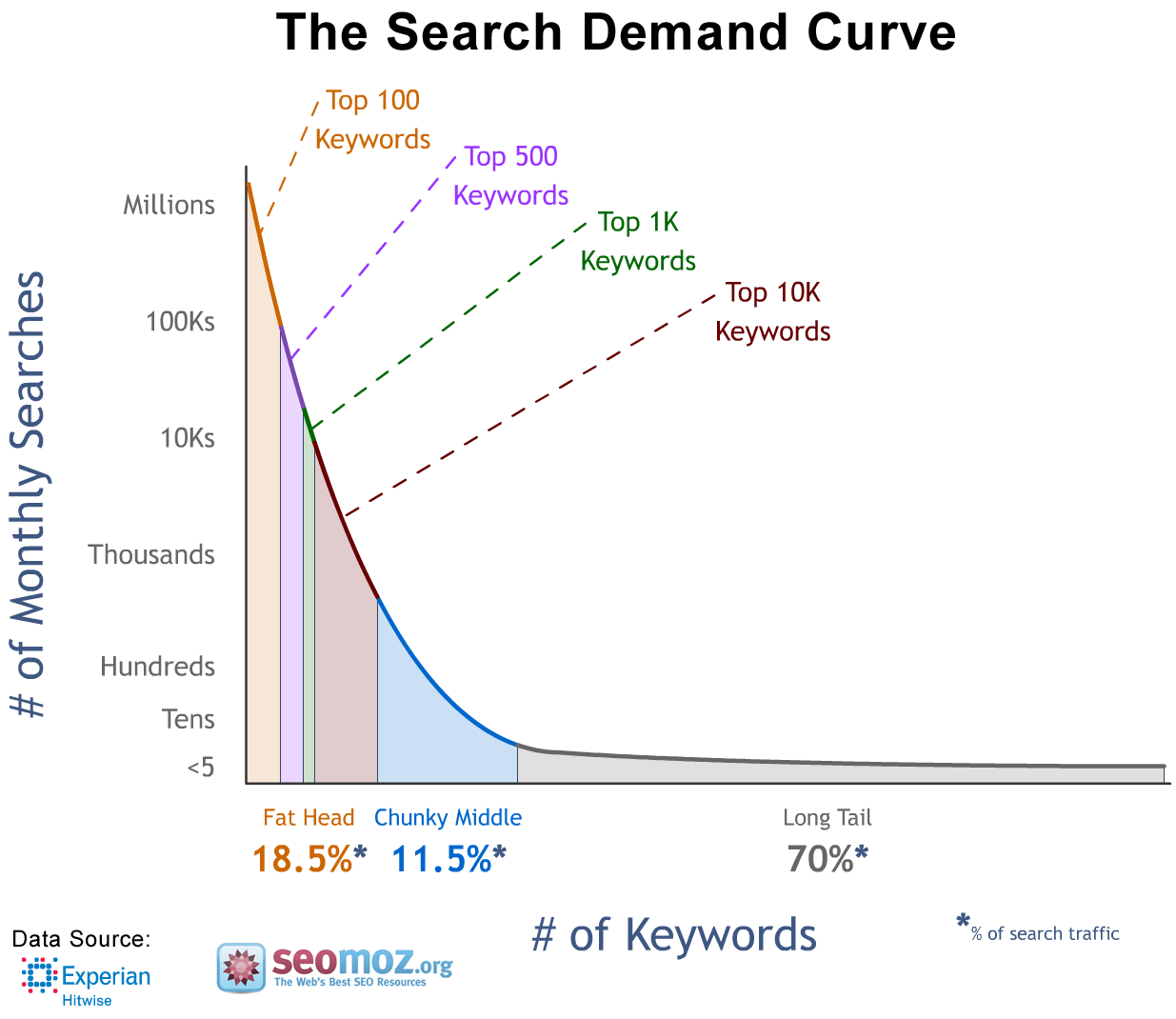 longtail keyword search popularity chart