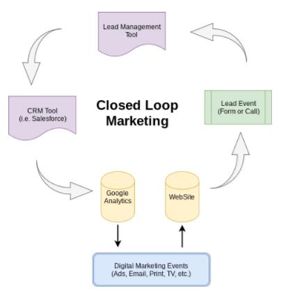 closed loop marketing process