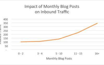 10 Ways to Boost Traffic to your Blog