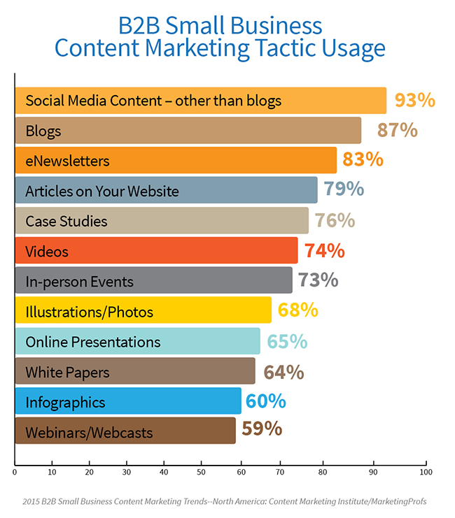 B2B Web Marketing - Content Marketing Tactic Usage