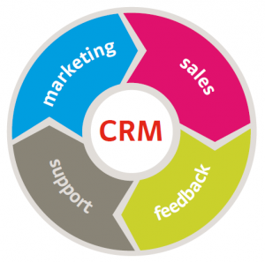 CRM digital sales