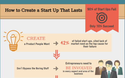 How to Create a Successful Startup (Infographic)
