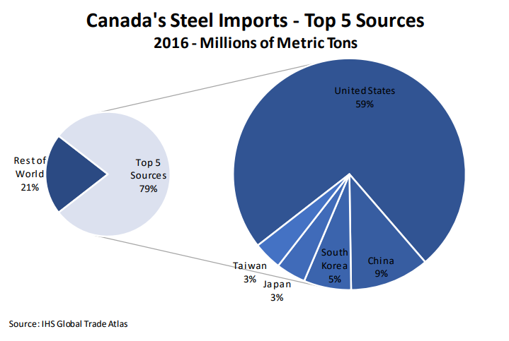 Canadian steel exports