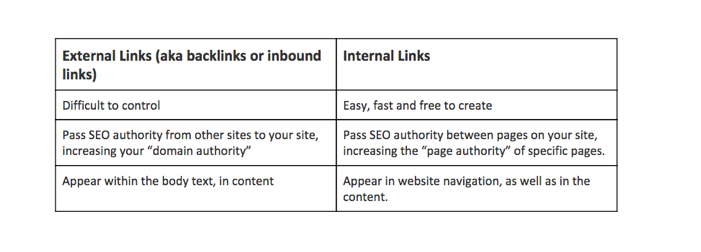 internal links