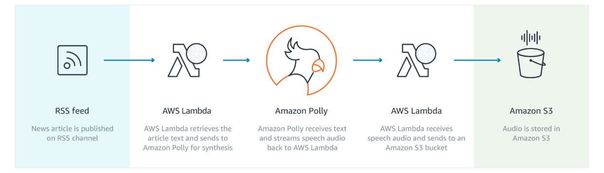 how amazon polly works