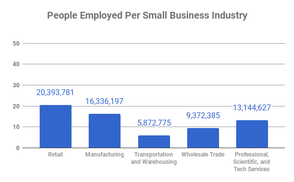 small business employment rate