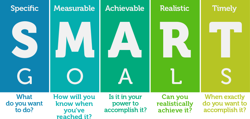 smart goals for social media ROI